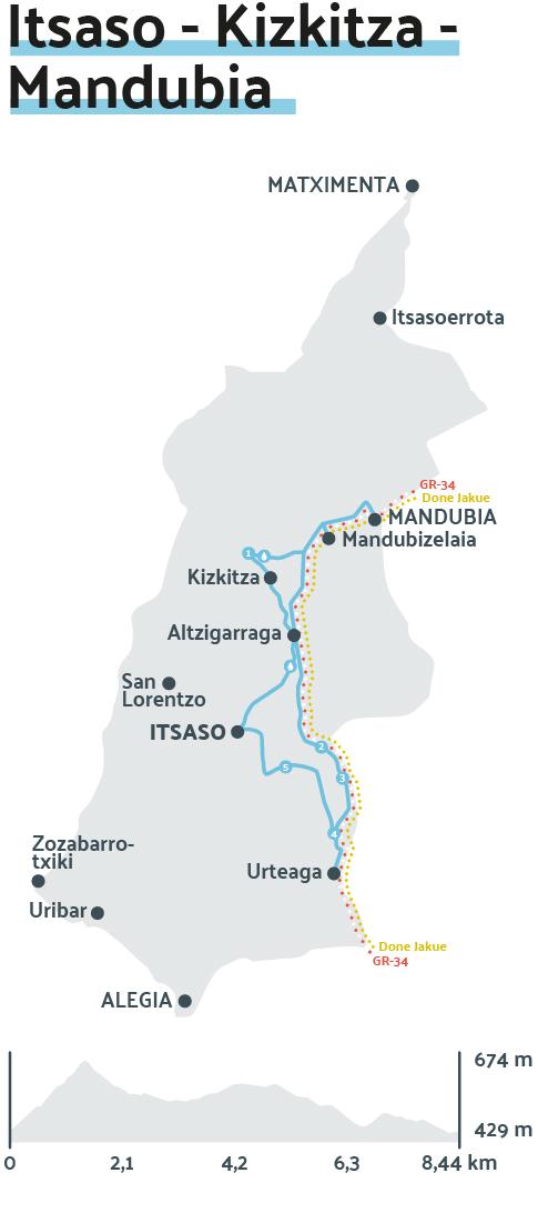 Mapa: Itsaso - Kizkitza - Mandubia ibilbide zirkularra