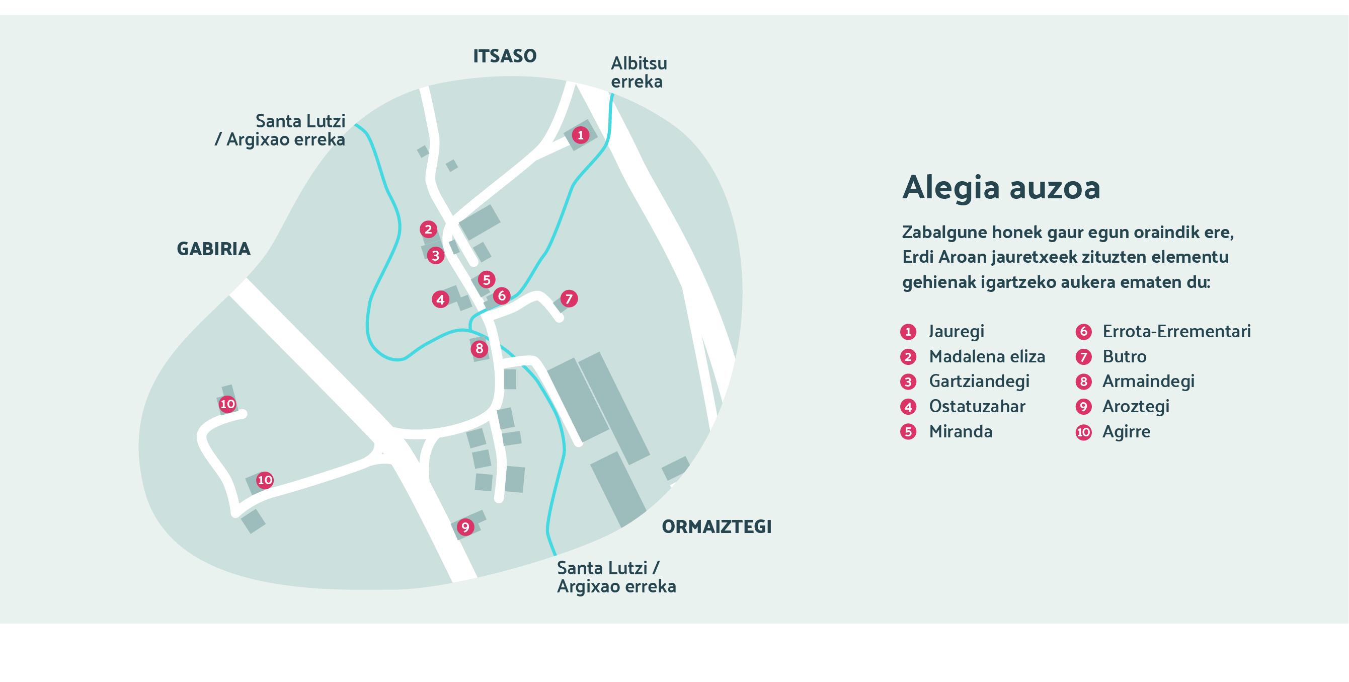 Itsasoko Alegia auzoko planoan erdi aroko elementuak